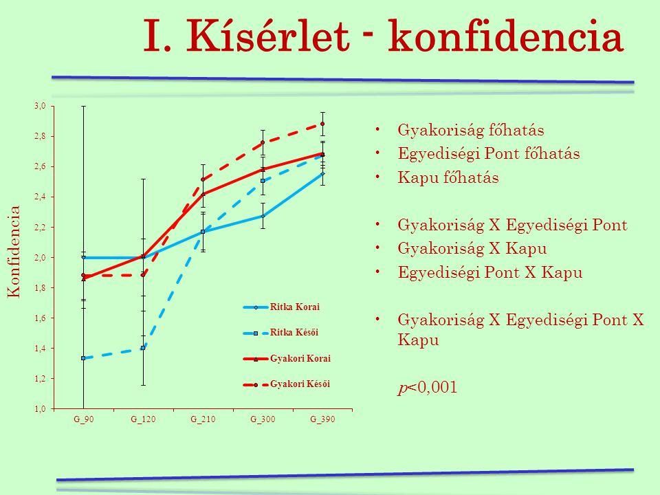 I. Kísérlet - pontosság •Gyakoriság főhatás •Egyediségi Pont főhatás •Kapu főhatás •Gyakoriság X Egyediségi Pont •Gyakoriság X Kapu •Egyediségi Pont X