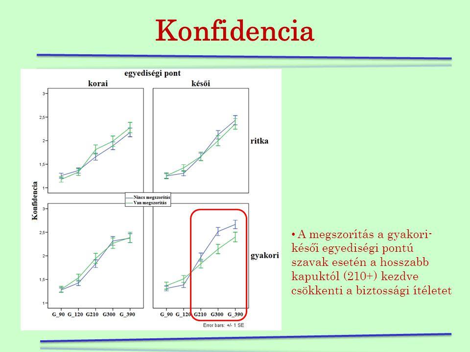 Reakcióidő • a megszorítástól lassabbak lesznek a reakcióidők függetlenül a gyakoriságtól és az egyediségi ponttól. • a ritka szavaknál egyediségi pon
