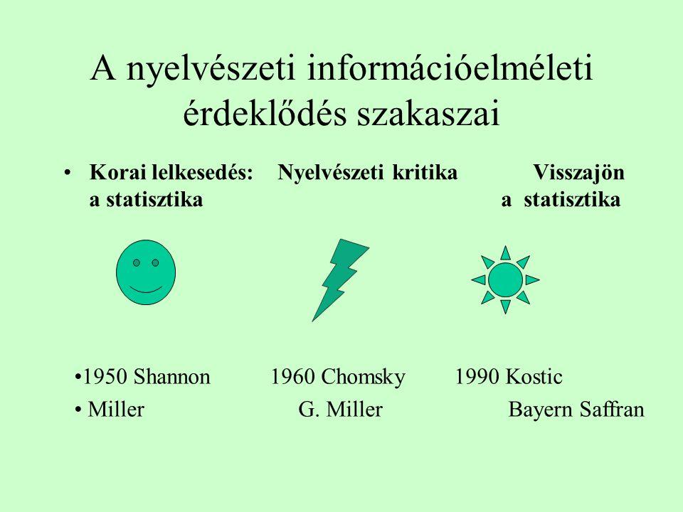 Áttekintés •Az információelmélet karrierje a pszicholingvisztikában •A magyar főnevek entrópia szempontú elemzése •Gating a magyar tőszavak felismerés