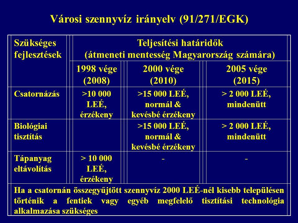 Szükséges fejlesztések Teljesítési határidők (átmeneti mentesség Magyarország számára) 1998 vége (2008) 2000 vége (2010) 2005 vége (2015) Csatornázás>10 000 LEÉ, érzékeny >15 000 LEÉ, normál & kevésbé érzékeny > 2 000 LEÉ, mindenütt Biológiai tisztítás >15 000 LEÉ, normál & kevésbé érzékeny > 2 000 LEÉ, mindenütt Tápanyag eltávolítás > 10 000 LEÉ, érzékeny -- Ha a csatornán összegyűjtött szennyvíz 2000 LEÉ-nél kisebb településen történik a fentiek vagy egyéb megfelelő tisztítási technológia alkalmazása szükséges Városi szennyvíz irányelv (91/271/EGK)
