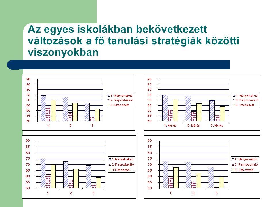 Az egyes iskolákban bekövetkezett változások a fő tanulási stratégiák közötti viszonyokban