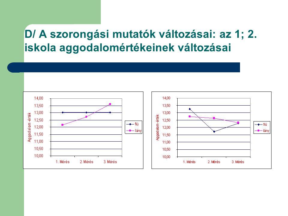 D/ A szorongási mutatók változásai: az 1; 2. iskola aggodalomértékeinek változásai