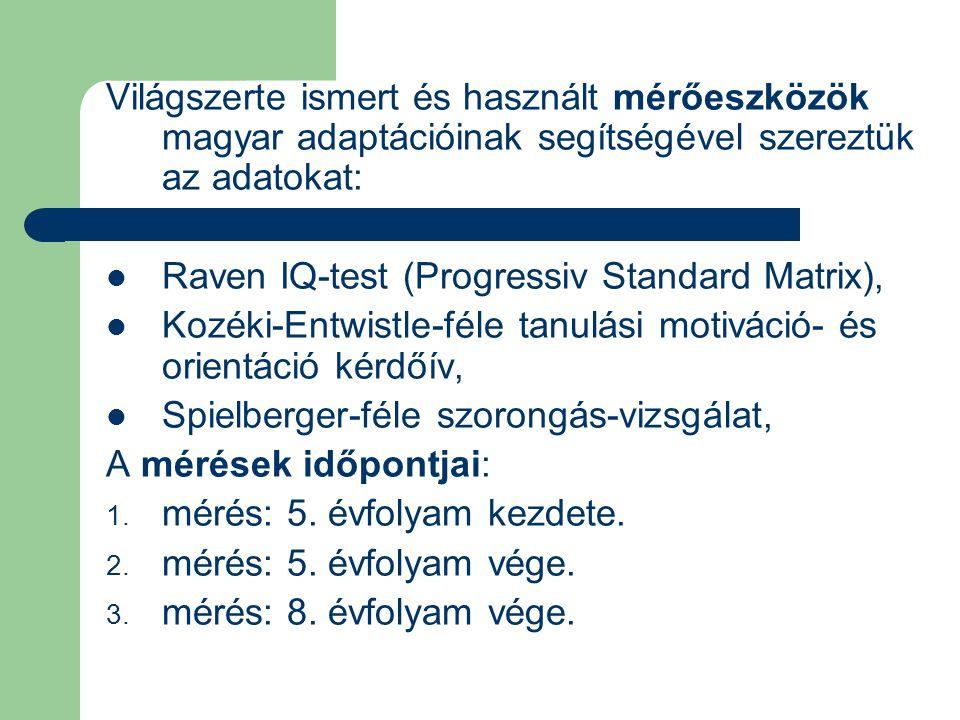 Világszerte ismert és használt mérőeszközök magyar adaptációinak segítségével szereztük az adatokat:  Raven IQ-test (Progressiv Standard Matrix),  K