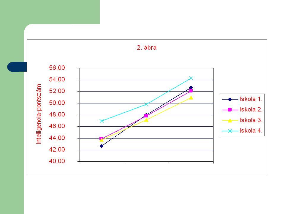 B/ A tanulási motiváció vizsgálata Motívum1.mérés2.