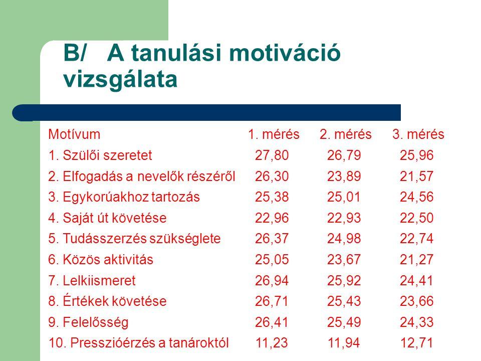 B/ A tanulási motiváció vizsgálata Motívum1. mérés2. mérés3. mérés 1. Szülői szeretet 27,80 26,79 25,96 2. Elfogadás a nevelők részéről 26,30 23,89 21