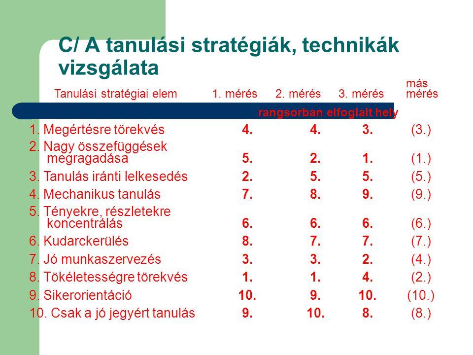 C/ A tanulási stratégiák, technikák vizsgálata Tanulási stratégiai elem1. mérés2. mérés3. mérés más mérés rangsorban elfoglalt hely 1. Megértésre töre