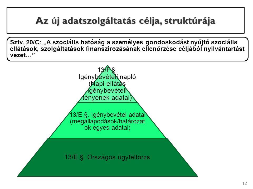 """Sztv. 20/C: """"A szociális hatóság a személyes gondoskodást nyújtó szociális ellátások, szolgáltatások finanszírozásának ellenőrzése céljából nyilvántar"""