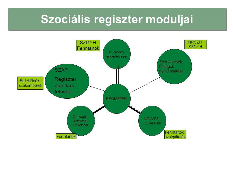 A Szociális Regiszterben jelenlegi moduljai REGISZTER Működés engedélyezés KENYSZI TEVADMIN Országos Jelentési Rendszer Ellenőrzések, bírságok nyilván