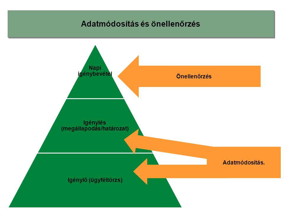 Adatmódosítás és önellenőrzés Napi igénybevétel Igénylés (megállapodás/határozat) Igénylő (ügyféltörzs) Önellenőrzés Adatmódosítás.
