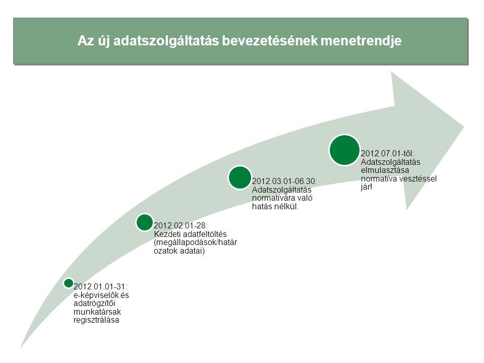 Az új adatszolgáltatás bevezetésének menetrendje 2012.01.01-31: e-képviselők és adatrögzítői munkatársak regisztrálása 2012.02.01-28: Kezdeti adatfelt