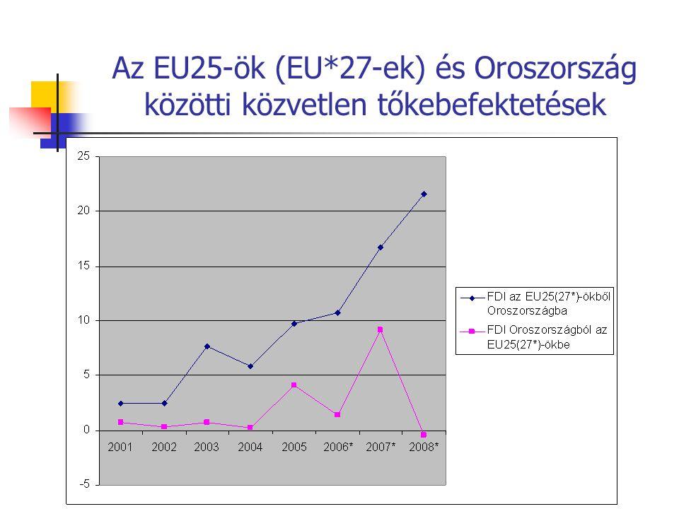 Az EU25-ök (EU*27-ek) és Oroszország közötti közvetlen tőkebefektetések