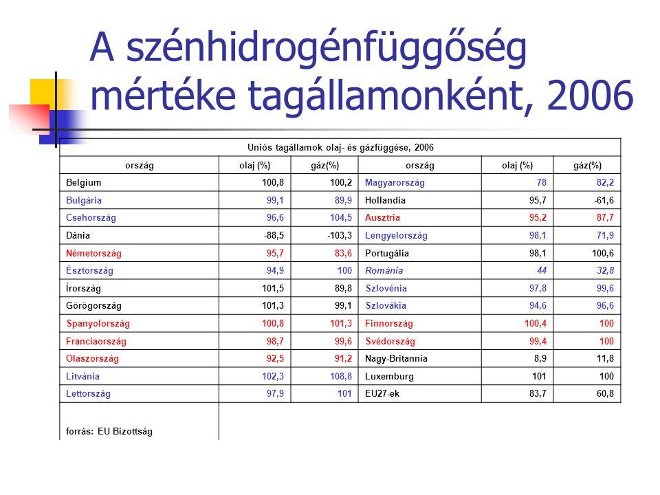 A szénhidrogénfüggőség mértéke tagállamonként, 2006 Uniós tagállamok olaj- és gázfüggése, 2006 országolaj (%)gáz(%)országolaj (%)gáz(%) Belgium100,8100,2Magyarország7882,2 Bulgária99,189,9Hollandia95,7-61,6 Csehország96,6104,5Ausztria95,287,7 Dánia-88,5-103,3Lengyelország98,171,9 Németország95,783,6Portugália98,1100,6 Észtország94,9100Románia4432,8 Írország101,589,8Szlovénia97,899,6 Görögország101,399,1Szlovákia94,696,6 Spanyolország100,8101,3Finnország100,4100 Franciaország98,799,6Svédország99,4100 Olaszország92,591,2Nagy-Britannia8,911,8 Litvánia102,3108,8Luxemburg101100 Lettország97,9101EU27-ek83,7 60,8 forrás: EU Bizottság