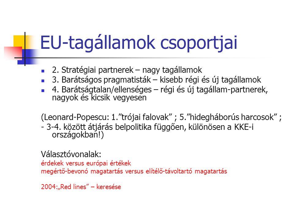 EU-tagállamok csoportjai  2. Stratégiai partnerek – nagy tagállamok  3. Barátságos pragmatisták – kisebb régi és új tagállamok  4. Barátságtalan/el