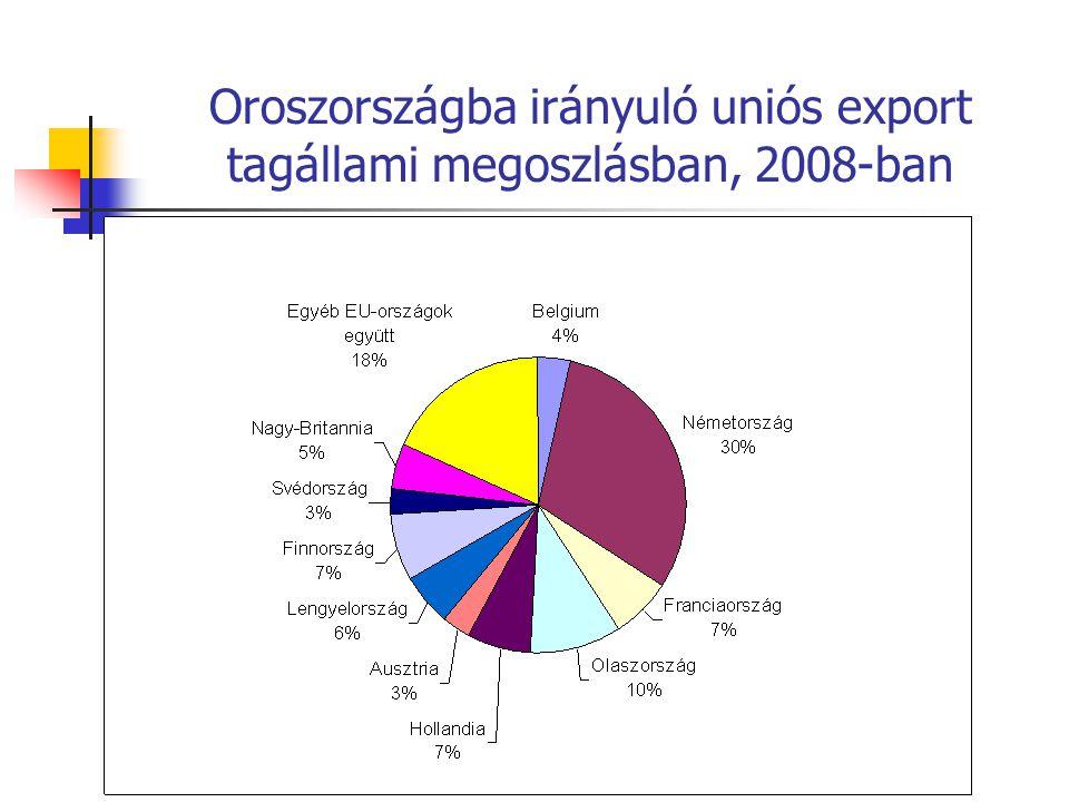 Oroszországba irányuló uniós export tagállami megoszlásban, 2008-ban
