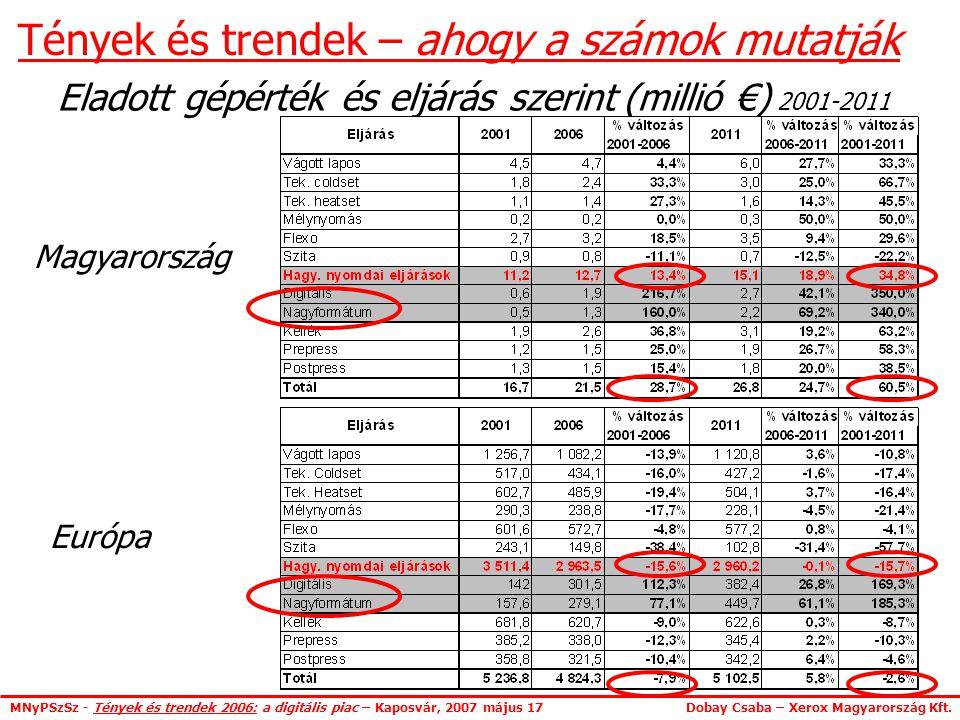 MNyPSzSz - Tények és trendek 2006: a digitális piac – Kaposvár, 2007 május 17 Dobay Csaba – Xerox Magyarország Kft.