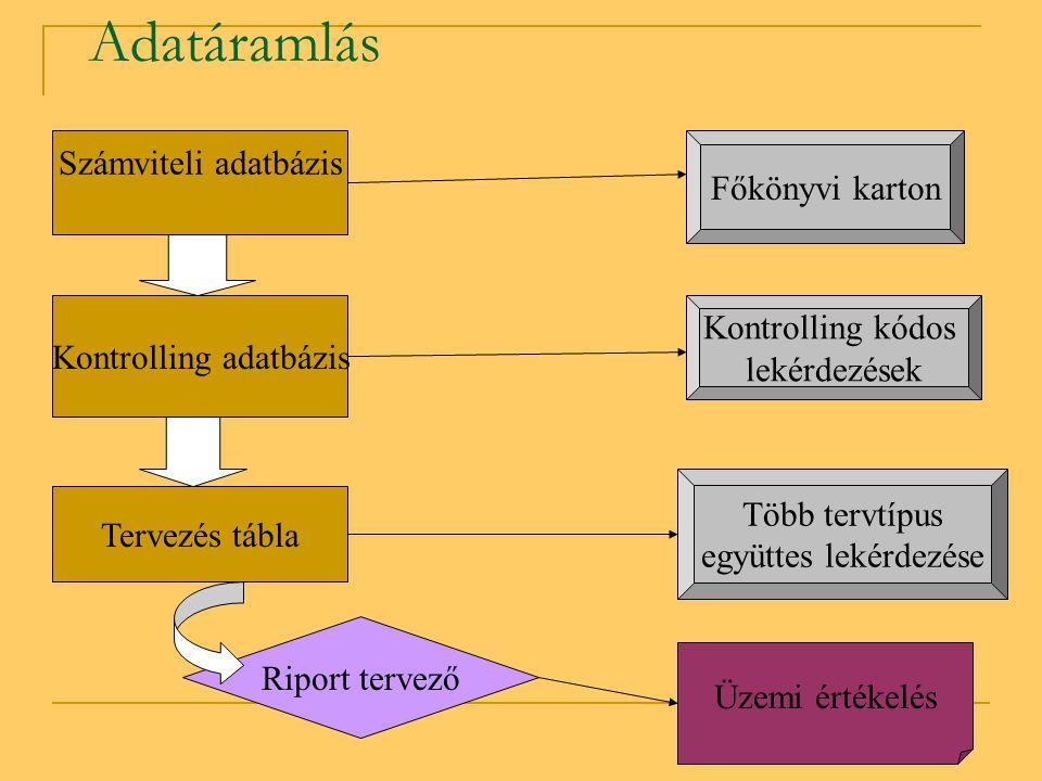 Tervezés  Terv rögzítése Főkönyvi számla – kontrolling kód mélységben  3 tervtípus együttes lekérdezése – különböző szempontok szerint csoportosítva – értékben, mennyiségben