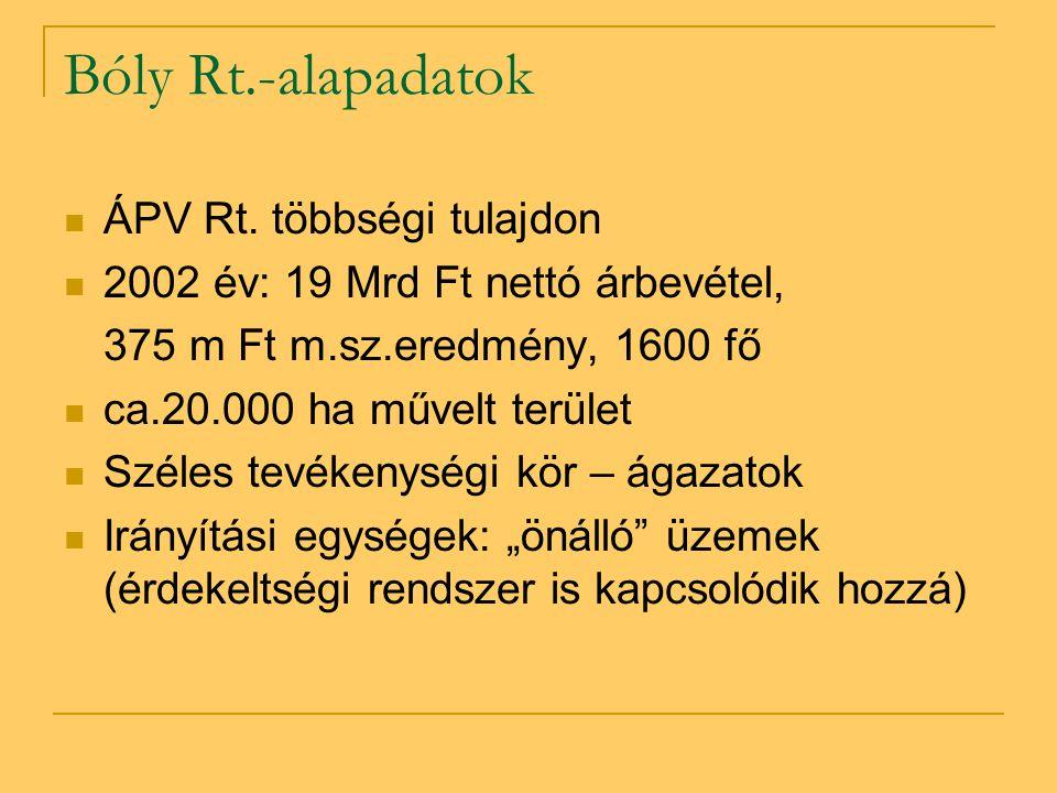 Bóly Rt.-alapadatok  ÁPV Rt. többségi tulajdon  2002 év: 19 Mrd Ft nettó árbevétel, 375 m Ft m.sz.eredmény, 1600 fő  ca.20.000 ha művelt terület 