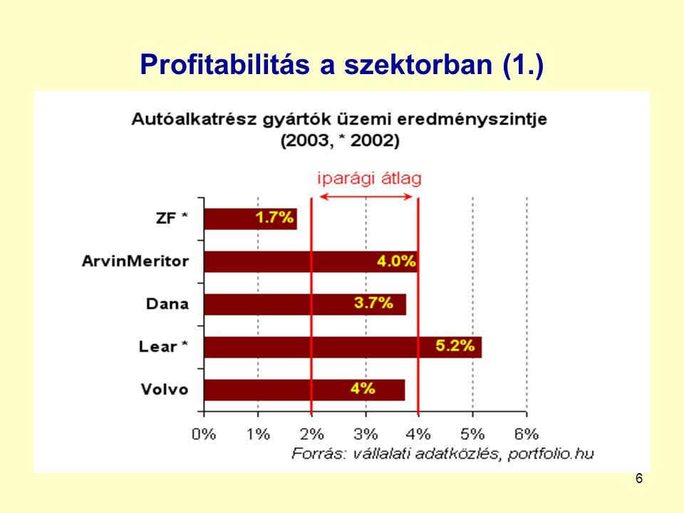 7 Piaci struktúra Magyarországon Multinacionális végtermékgyártók Suzuki, GM, AudiEU, Kelet-Európa Multinacionális alkatrészgyártók (OEM – első vonalbeli beszállítók) Visteon, ZF, Knor-BremseEU, Kelet-Európa BuszösszeszerelőkNABI, Ikarusbus, Ikarus Egyedi USA, Kelet-Európa, FÁK, Magyarország 2.