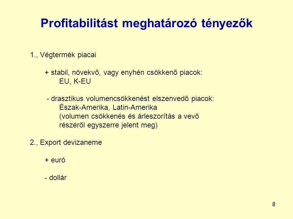 9 Profitabilitás a szektorban (2.)