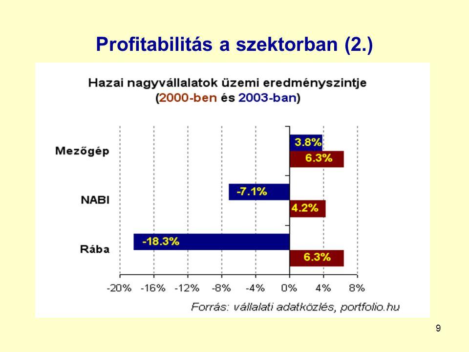 10 Átlagos Ft/USD és Ft/EUR árfolyam alakulása