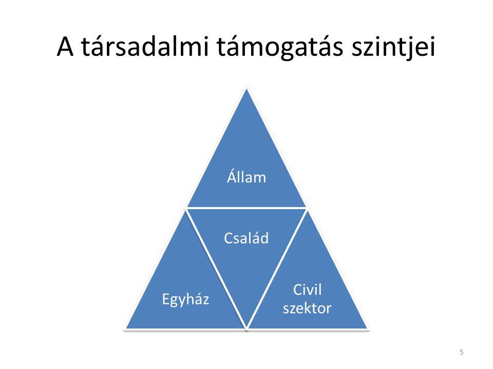 A társadalmi támogatás szintjei ÁllamEgyház Család Civil szektor 5