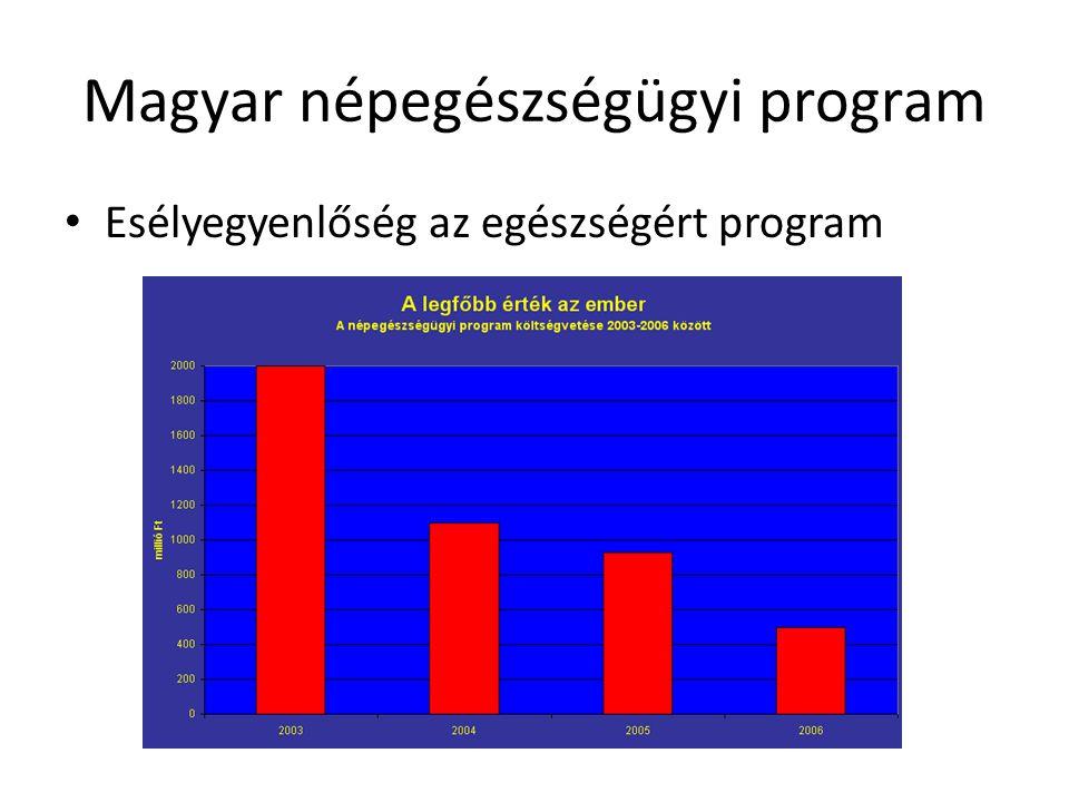 Magyar népegészségügyi program • Esélyegyenlőség az egészségért program