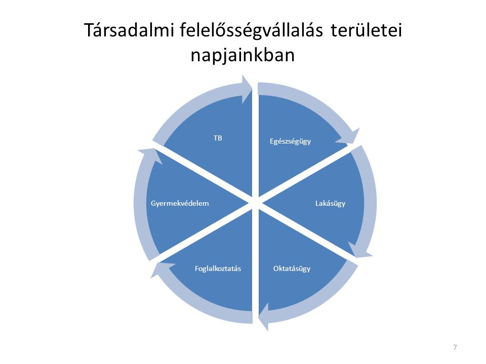 Társadalmi felelősségvállalás területei napjainkban Egészségügy Lakásügy OktatásügyFoglalkoztatás Gyermekvédelem TB 7