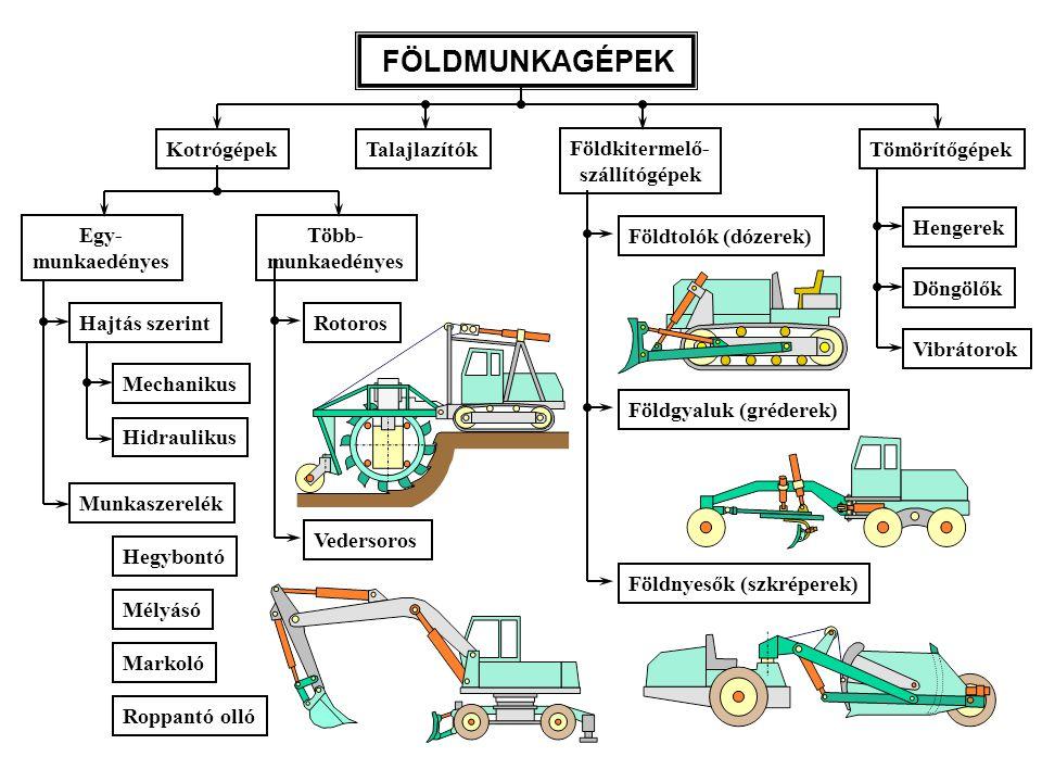 Kotrók •alkalmazás: munkaárkok, munkagödrök kitermelése •műveletek: –lazítás – bontófog –kitermelés – kanál (mélyásó, hegybontó) –felrakás •Részeik: –alváz+járómű (gumikerekes/lánctalpas) –forgó felsőváz (fülke, motor) –hidraulikus gém (munkahengerek, szerelék)