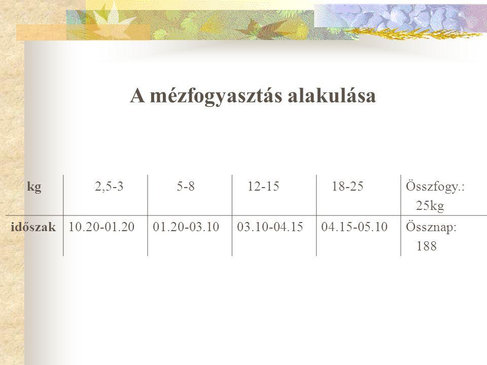 kg 2,5-3 5-8 12-15 18-25Összfogy.: 25kg időszak10.20-01.2001.20-03.1003.10-04.1504.15-05.10Össznap: 188 A mézfogyasztás alakulása