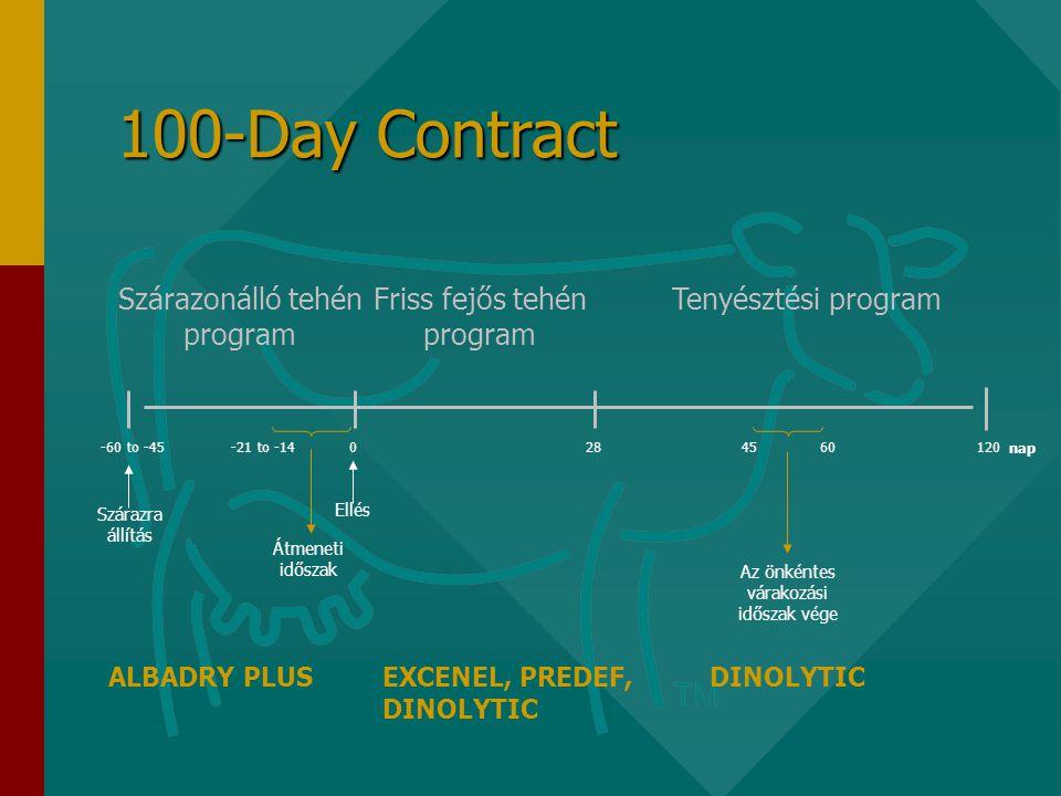 100-Day Contract Szárazonálló tehén program nap Ellés Az önkéntes várakozási időszak vége Friss fejős tehén program Tenyésztési program 280-60 to -45 Átmeneti időszak 4560120 Szárazra állítás -21 to -14 ALBADRY PLUSEXCENEL, PREDEF, DINOLYTIC DINOLYTIC
