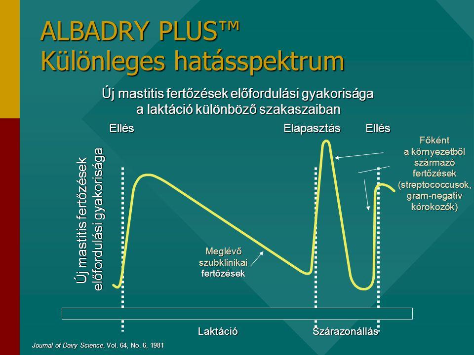 ALBADRY PLUS™ Különleges hatásspektrum Új mastitis fertőzések előfordulási gyakorisága a laktáció különböző szakaszaiban LaktációSzárazonállás EllésElapasztásEllés Journal of Dairy Science, Vol.