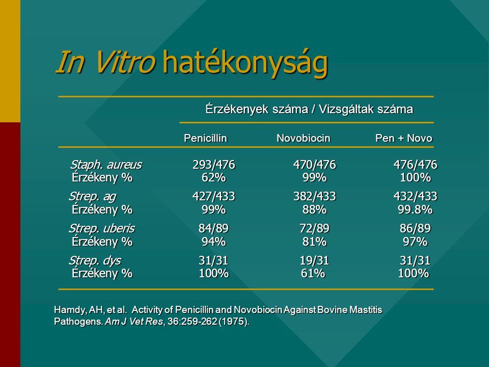 In Vitro hatékonyság Staph.aureus 293/476 470/476 476/476 Érzékeny % 62% 99% 100% Strep.