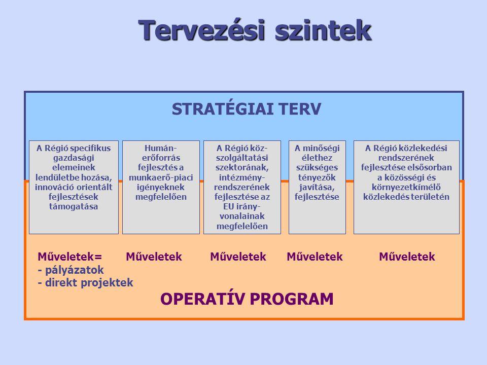 Tervezési szintek STRATÉGIAI TERV OPERATÍV PROGRAM A Régió közlekedési rendszerének fejlesztése elsősorban a közösségi és környezetkímélő közlekedés területén A minőségi élethez szükséges tényezők javítása, fejlesztése A Régió köz- szolgáltatási szektorának, intézmény- rendszerének fejlesztése az EU irány- vonalainak megfelelően Humán- erőforrás fejlesztés a munkaerő-piaci igényeknek megfelelően A Régió specifikus gazdasági elemeinek lendületbe hozása, innováció orientált fejlesztések támogatása Műveletek= - pályázatok - direkt projektek Műveletek