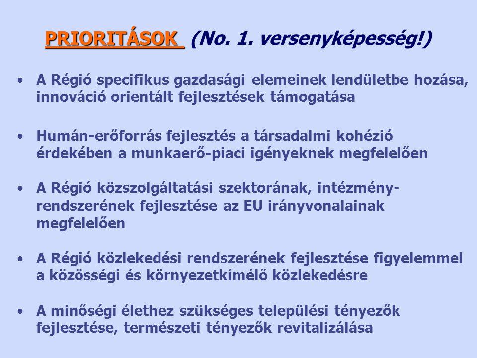 •A Régió specifikus gazdasági elemeinek lendületbe hozása, innováció orientált fejlesztések támogatása •Humán-erőforrás fejlesztés a társadalmi kohézió érdekében a munkaerő-piaci igényeknek megfelelően •A Régió közszolgáltatási szektorának, intézmény- rendszerének fejlesztése az EU irányvonalainak megfelelően •A Régió közlekedési rendszerének fejlesztése figyelemmel a közösségi és környezetkímélő közlekedésre •A minőségi élethez szükséges települési tényezők fejlesztése, természeti tényezők revitalizálása PRIORITÁSOK PRIORITÁSOK (No.