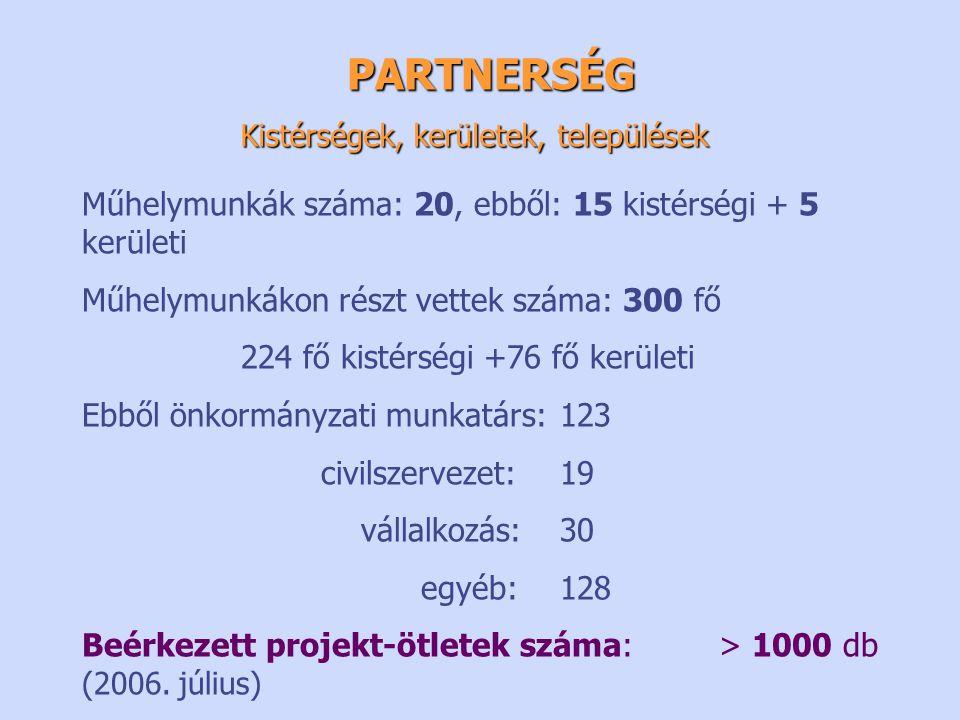 PARTNERSÉG Műhelymunkák száma: 20, ebből: 15 kistérségi + 5 kerületi Műhelymunkákon részt vettek száma: 300 fő 224 fő kistérségi +76 fő kerületi Ebből önkormányzati munkatárs:123 civilszervezet:19 vállalkozás:30 egyéb:128 Beérkezett projekt-ötletek száma: > 1000 db (2006.