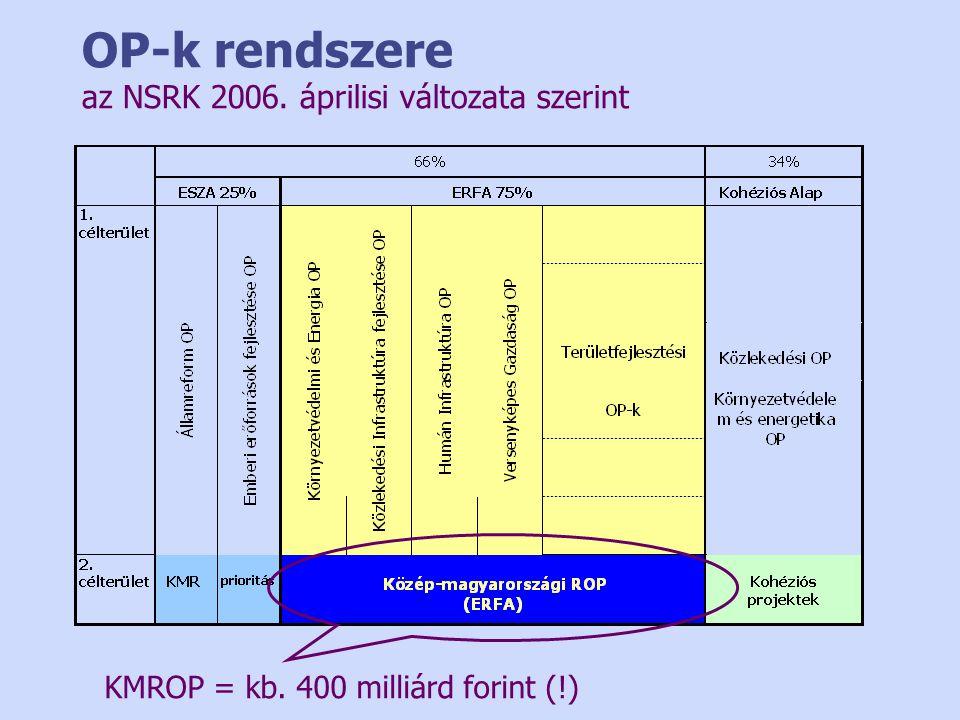 OP-k rendszere az NSRK 2006. áprilisi változata szerint KMROP = kb. 400 milliárd forint (!)