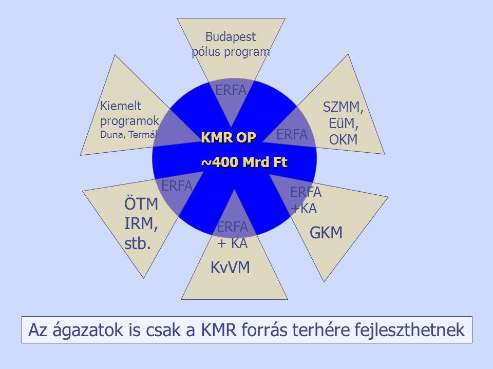 GKM ERFA +KA ÖTM IRM, stb. ERFA Budapest pólus program ERFA SZMM, EüM, OKM ERFA Kiemelt programok Duna, Termál KMR OP ~400 Mrd Ft Az ágazatok is csak