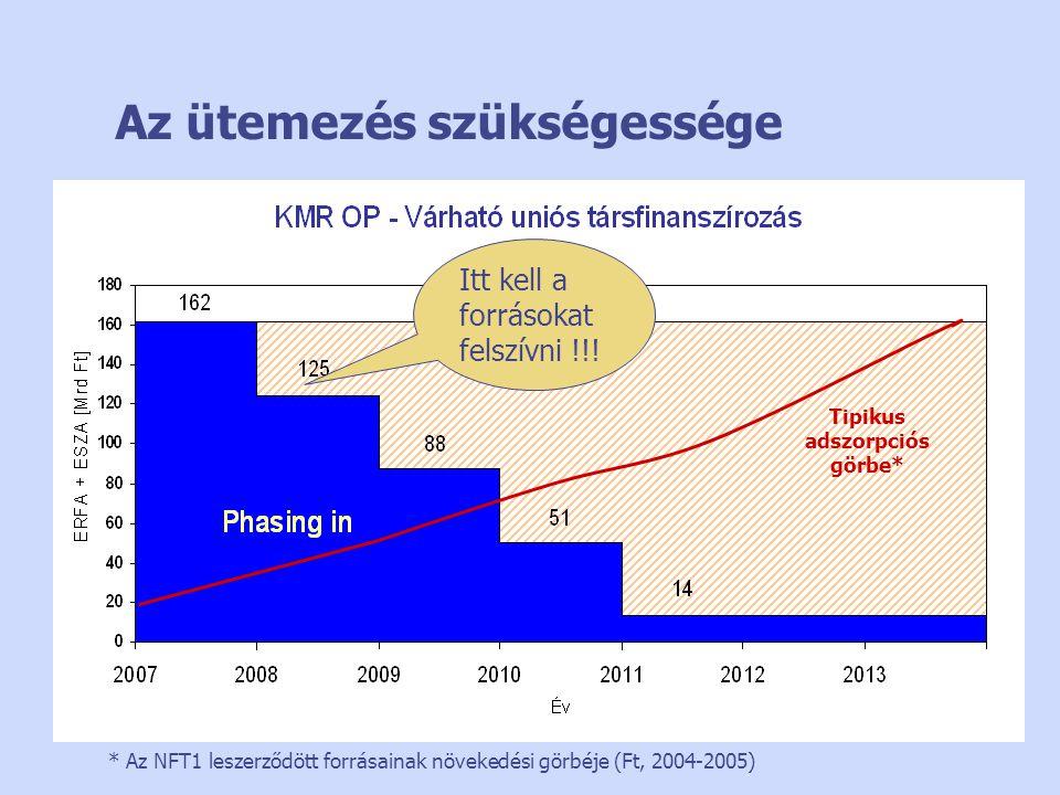 Az ütemezés szükségessége Itt kell a forrásokat felszívni !!! * Az NFT1 leszerződött forrásainak növekedési görbéje (Ft, 2004-2005) Tipikus adszorpció
