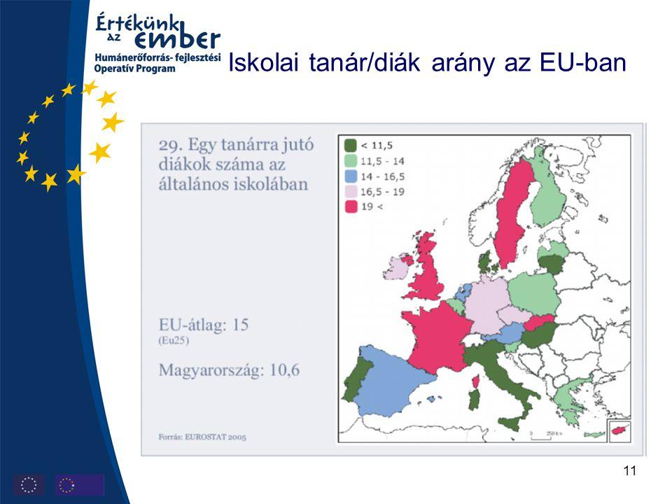11 Iskolai tanár/diák arány az EU-ban
