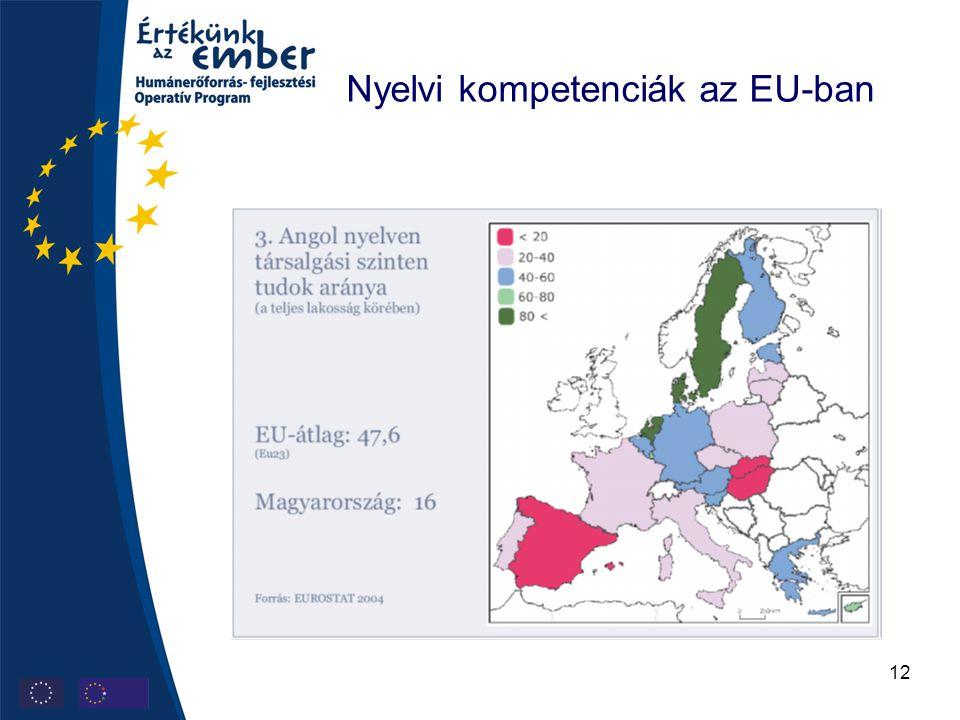 12 Nyelvi kompetenciák az EU-ban