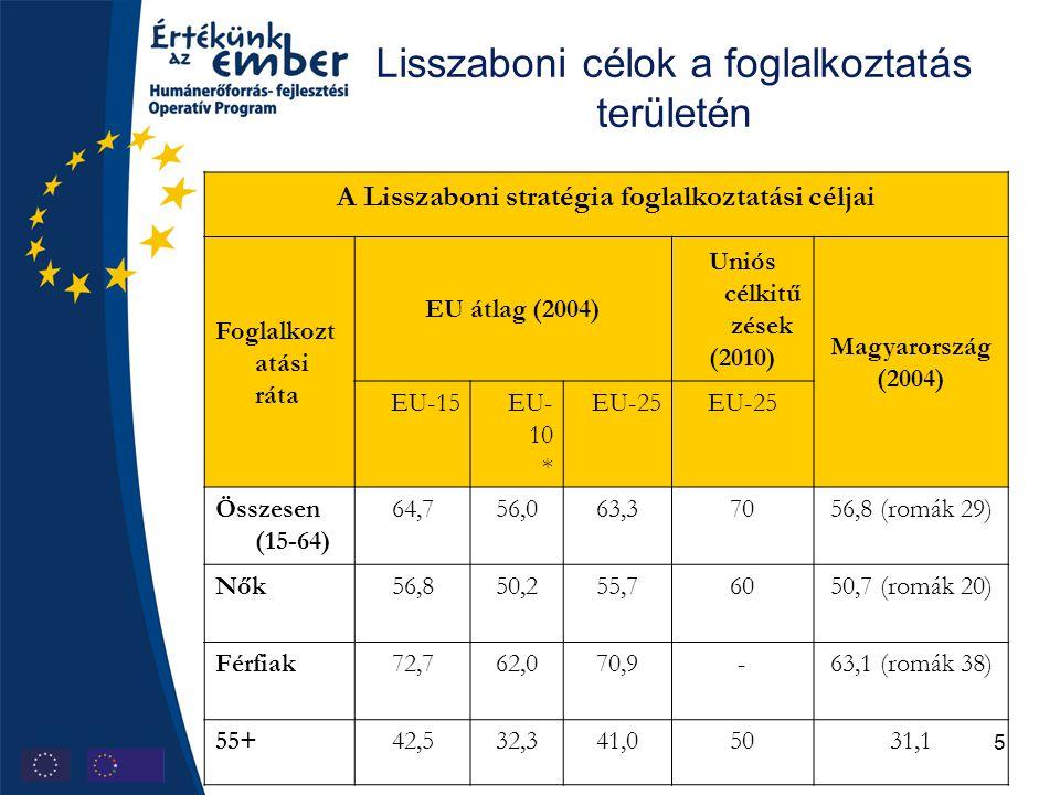 5 Lisszaboni célok a foglalkoztatás területén A Lisszaboni stratégia foglalkoztatási céljai Foglalkozt atási ráta EU átlag (2004) Uniós célkitű zések (2010) Magyarország (2004) EU-15EU- 10 * EU-25 Összesen (15-64) 64,756,063,37056,8 (romák 29) Nők56,850,255,76050,7 (romák 20) Férfiak72,762,070,9-63,1 (romák 38) 55+42,532,341,05031,1