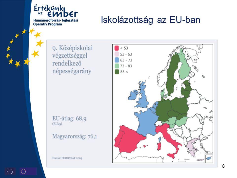 9 Diplomások aránya a 30-34 éves korosztályban EU-átlag: 24,3 (EU19, OECD-tagok) Magyarország: 13,8 Forrás: EUROSTAT 2004