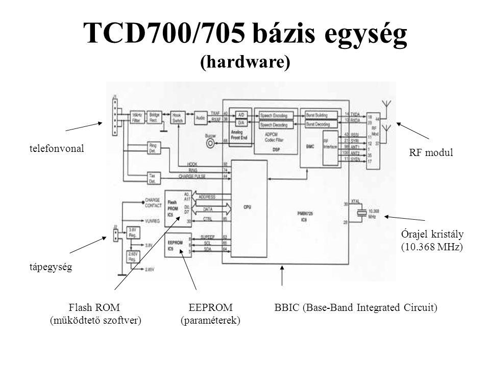 TCD700/705 bázis egység (hardware) telefonvonal tápegység RF modul BBIC (Base-Band Integrated Circuit) Flash ROM (működtető szoftver) EEPROM (paraméte