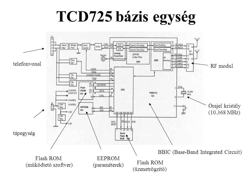 TCD725 bázis egység telefonvonal tápegység RF modul BBIC (Base-Band Integrated Circuit) Flash ROM (működtető szoftver) EEPROM (paraméterek) Órajel kri