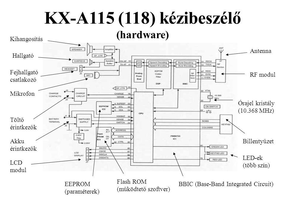 KX-A115 (118) kézibeszélő (hardware) BBIC (Base-Band Integrated Circuit) RF modul Flash ROM (működtető szoftver) EEPROM (paraméterek) Órajel kristály