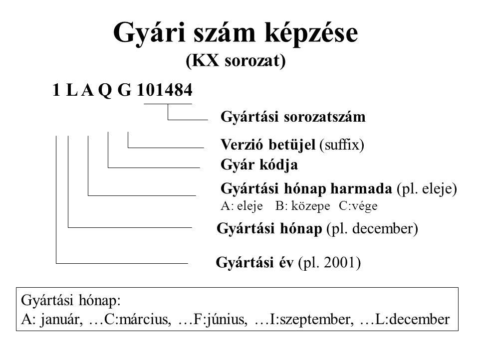 Gyári szám képzése (KX sorozat) 1 L A Q G 101484 Gyártási év (pl. 2001) Gyártási hónap (pl. december) Gyártási hónap harmada (pl. eleje) A: eleje B: k