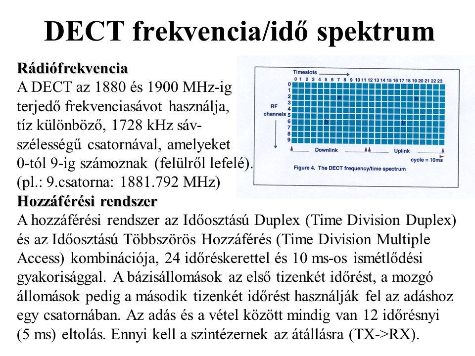 DECT frekvencia/idő spektrumRádiófrekvencia A DECT az 1880 és 1900 MHz-ig terjedő frekvenciasávot használja, tíz különböző, 1728 kHz sáv- szélességű c