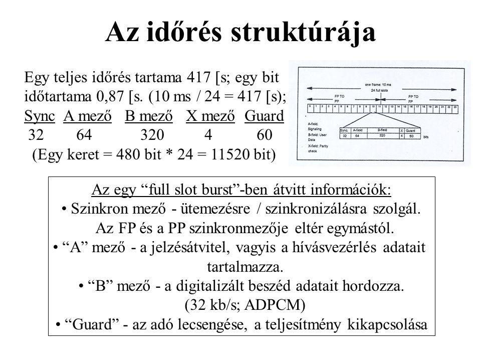 Az időrés struktúrája Egy teljes időrés tartama 417  s; egy bit időtartama 0,87  s. (10 ms / 24 = 417  s); Sync A mező B mező X mező Guard 32 64 32