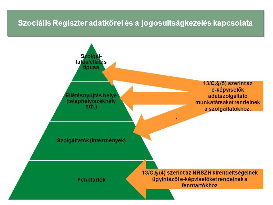 Szociális Regiszter adatkörei és a jogosultságkezelés kapcsolata Szolgál- tatás/ellátás típusa Ellátásnyújtás helye (telephely/székhely stb.) Szolgáltatók (intézmények) Fenntartók 13/C.§ (4) szerint az NRSZH kirendeltségeinek ügyintézői e-képviselőket rendelnek a fenntartókhoz.