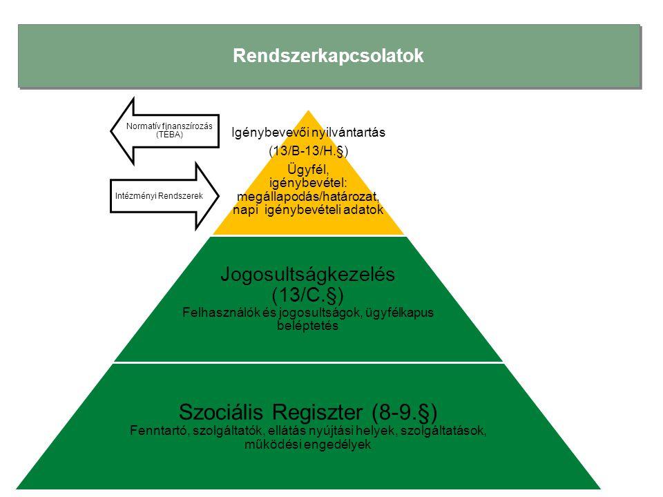 Jogosultságkezelés (E-képviselő/adatszolgáltató munkatárs) és a Szociális Regiszter kapcsolata A leendő e-képviselőknek és adatszolgáltató munkatársaknak ügyfélkaput kell létesíteni.